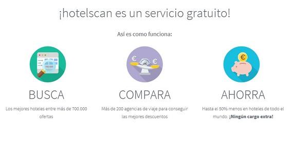 Hotelscan España